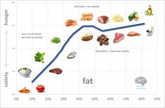 The Ketogains method: Your ultimate guide to gaining muscle and losing fat on a ketogenic diet - Marty Kendall Insulin Index, High Sugar Fruits, Macro Calories, Adipose Tissue, High Fat Foods, Lose Body Fat, How To Eat Less, Gain Muscle, Ketogenic Diet