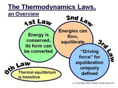 Afbeelding: De wetten van de thermodynamica