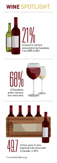 Vineland Innovation Report Fast Facts #design #illustration #chart #marketing #advertising #blonde #infographic #wine