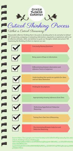 Critical Thinking Checklist. Great points to keep in mind when evaluating/ Analyzing scenarios during tests... #NursingFundamentals #NCLEX #CriticalThinking