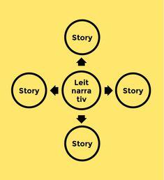 Storytelling im Marketing einfach erklärt: Ohne Leitnarrativ keine Geschichten | YasMag