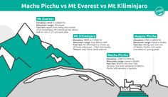 Reading Time:  2 minutes Want to know how a few of the world's best-known peaks shape up? Check out this infographic comparing Machu Picchu with the highest mountain on earth and the highest free-standing mountain on the planet.  The post Comparing the world's best-known peaks: Machu Picchu vs Mt Everest vs Mt Kilimanjaro appeared first on Intrepid Travel Blog.