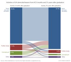 Destinations of leavers of higher education UK