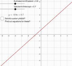 GeoGebra lessons: Interactive applet for function of degree one. One Degree, Math Lessons, Coding, Teaching, Education, Programming, Onderwijs, Learning, Tutorials