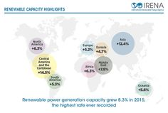 New data released by the International Renewable Energy Agency has shown global renewable energy generation capacity increased by 152 GW in up Renewable Energy, Solar Energy, Solar Power, Central America, North America, In 2015, Wind Power, Caribbean, Gw