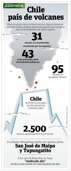 Chile, Countries, Volcanoes, Chilis, Chili