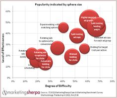 Sherpa PPC Chart: Difficulty v Effectiveness