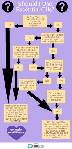 Follow this flowchart to see if you should be using essential oils! Also enjoy some essential oil humor!