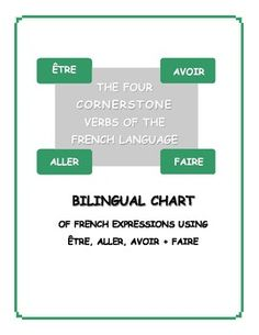 Detailed chart of expressions that use the 4 cornerstone irregular verbs of the French language:  ÊTRE, AVOIR, FAIRE, ALLER.