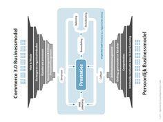 Commerce 3.0 Samenhang van businessmodellen