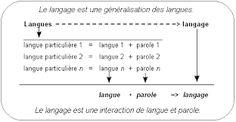 """Résultat de recherche d'images pour """"langage par formes"""""""
