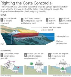 Righting the Costa Concordia: How they plan to right the Costa Concordia