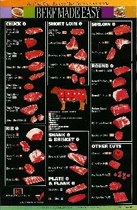 Different Beef cuts and How to Cook