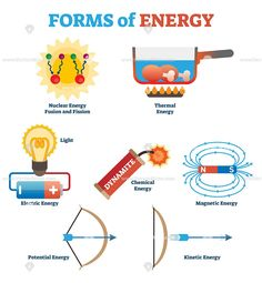Forms Of Energy Collection Simple Physics Concept Vector Illustration Poster With Nuclear Thermal Physics Concepts Science Electricity Physics Lessons