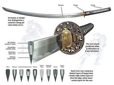 The methods used for forging the samurai sword were so intensive that CARBON NANOSTRUCTURES formed.lending to the swords legendary strength-internal design layers function handle katana tsuba blade hamon tsuka Katana Swords, Samurai Swords, Swords And Daggers, Knives And Swords, Armas Ninja, Kendo, Japanese Sword, Samurai Art, Samurai Warrior