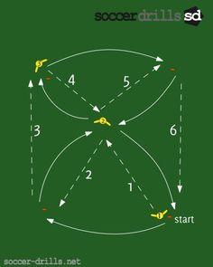 soccer drills-combination drill