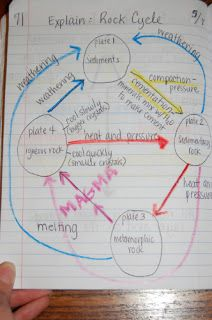 Ch 2: Perform the rock cycle rap either live or on video.