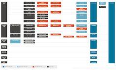 A detailed guide to #WordPress #custompage #templates: http://bit.ly/1LjAa32 #WebDevelopment