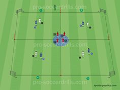 1v1 with Finishing - Transition and 2v1 Game Situations. Small Sided Game Set Up
