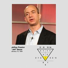 Jeff Bezos, Amazon.com. root number is 6, associated with the element of Metal. One of the best careers and business for this person is being involve with books, become a librarian or running a bookstore. ideal career, career path Find out your best caree