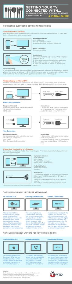 Fresh on IGM > HDTV Connnection Guide: An instructional infographic for HDMI connection between your TV and other devices such as iPhone, iPad, Android phone, MacBook, and Windows laptops to make your (Tech Office Keyboard Shortcuts) Computer Technology, Computer Science, Computer Tips, Technology Hacks, Electronics Gadgets, Tech Gadgets, Lg 4k, Tv Connect, Tech Hacks