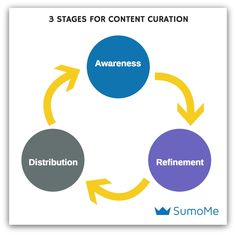 An easy-to-understand three step workflow for curating content for content marketers.