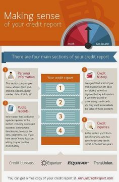 Here's a cool infographic on credit reports: http://bit.ly/14XC4oc …