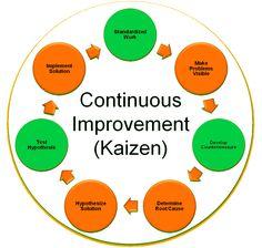 KAYZEN IMPROVEMENT