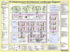 It infrastructure architecture blueprint itil pinterest it infrastructure architecture blueprint malvernweather Choice Image