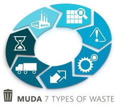 7 Types of Waste in Lean Manufacturing