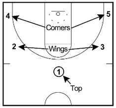 The motion offense is positionless and a great offense for all youth basketball teams and senior teams. Basketball Plays, Basketball Skills, Basketball Coach, Hoop Dreams, Coaching, Youth, Training, Sports, Ideas