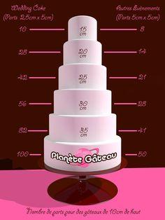 Le guide du nombre de parts par diamètre de gâteaux.