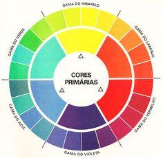 Imagem de http://hugocabral.pt/vt/wp-content/uploads/2013/06/circulo-cromatico3.jpg.
