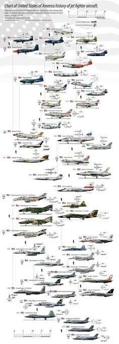 History of US fighter aircraft.