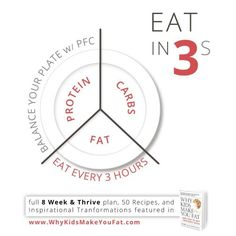 Don't forget: Protein/Fat/Carb with every meal. #Core #Corein8 #Mynt