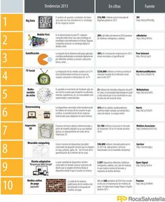 Tendencias digitales para 2013 #infografia #infographic #internet