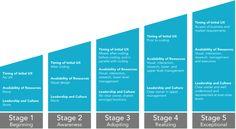 UX Maturity Model / Macadamian Technologies