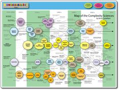 Complexity Map By Brian Castellani http://www.art-sciencefactory.com/complexity-map_feb09.html