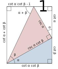 List of trigonometric identities - Wikipedia Math Formula Chart, Geometry Problems, Mathematics Geometry, Trigonometric Functions, Fun Brain, Math Notes, Math Questions, Math Formulas, Basic Math