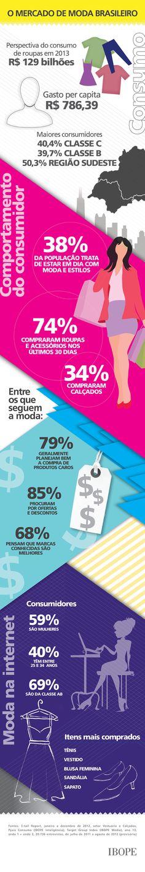 Mercado de moda brasileiro Fonte: IBOPE, 2012.