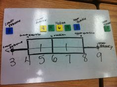 Ramblings of a fifth and sixth grade teacher...: Box and Whisker with manipulatives