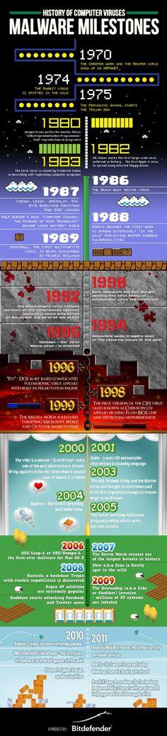 History of Computer Viruses Malware Milestones Meilensteine der Computervirus-Historie Arm Computer, Computer Virus, Computer Technology, Computer Science, Computer Help, Data Science, Web Security, Computer Security, Security Tips