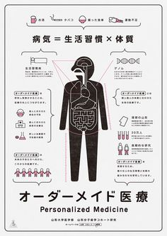 Japanese Infographic: Personalized Medicine. Akaoni Design