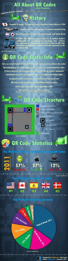 All About QR Codes: QR Codes – You might have seen one before or maybe heard about it – but – whats the story behind it? I designed the Infographic shown below to provide quick stats, facts, and some history about QR Codes. Mobile Marketing, Marketing Digital, Inbound Marketing, Social Media Marketing, Marketing Ideas, Mobile Advertising, Creative Advertising, Internet Marketing, Technology Posters