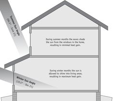 The majority of windows (58%) face south and all south-facing windows have roof overhangs sized to allow winter sun in and keep summer sun out. Open living, dining, and kitchen spaces face south, so that maximum solar gain and comfort occurs in the most frequently occupied areas.
