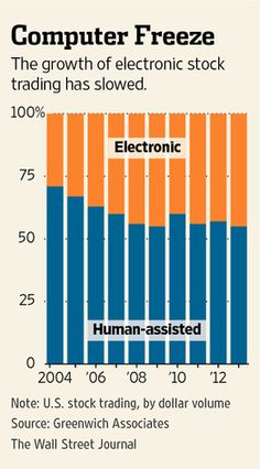 Stock Trading - Market Keeps Its Faith in Humanity - WSJ - Curated by:  John McLaughlin, StockCoach - Day Trading Coach -   Stocks - http://www.DayTradersWin.com –  Clients - http://www.DayTradersCoach.com –   Linkedin - http://www.linkedin.com/in/StockCoach  Google+ - https://plus.google.com/u/0/+JohnMcLaughlinStockCoach/posts  #stocks #stocktrading #daytradingstocks #daytradingcoach