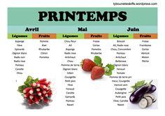 Calendrier des fruits et légumes du printemps