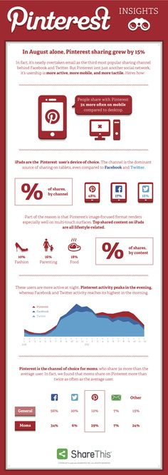 Infographic: All About How People Share On Pinterest http://mklnd.com/1dAmSPd #SocialMedia #SMM