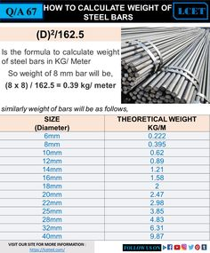 Total Cutting Length of Square Stirrup = + 2 numbers of hooks – 3 numbers of bends – 2 numbers of bends Civil Engineering Handbook, Engineering Notes, Civil Engineering Design, Civil Engineering Construction, Chemical Engineering, Construction Design, Mechanical Engineering, Electrical Engineering, Nursing Student Tips