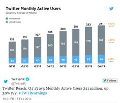 Twitter User Growth Slows in Q4 2013